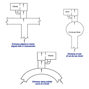 Diagram of the three primary causes of street creep in Sterling
